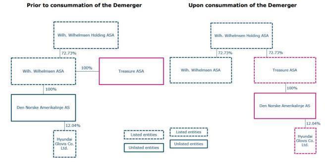 Organisationsstruktur TRE